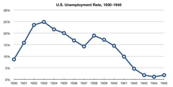 graph-of-us-unemployment-rate-1930-1945_3c9a1385fd