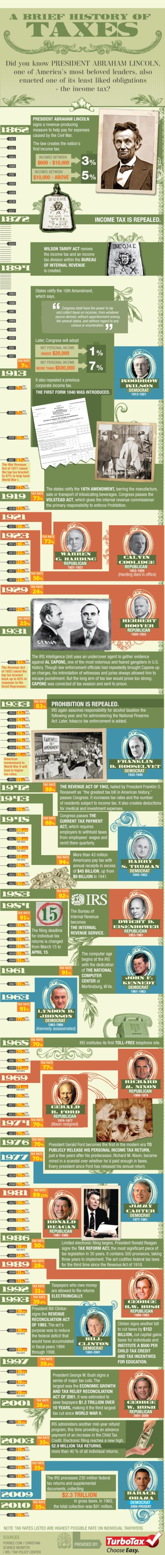 History of Taxes in the US