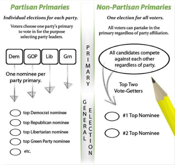 Nonpartisan Top-Two Primaries v. Partisan Primary Systems