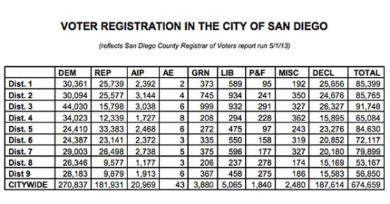 SD Voter Registration