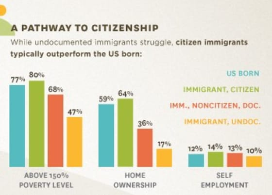 Economic Impact of Immigration