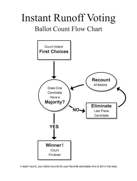 https://www.fairvote.org/assets/flow.pdf