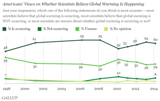 Gallup Poll Scientists