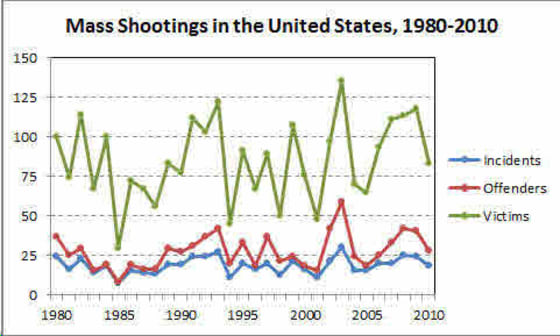 Mass Shootings 1980-2010