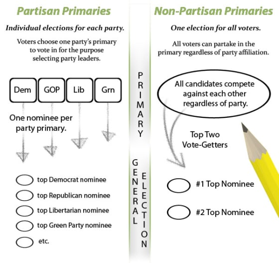 NonPartisan v. Open Primaries