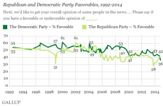 party-favorability