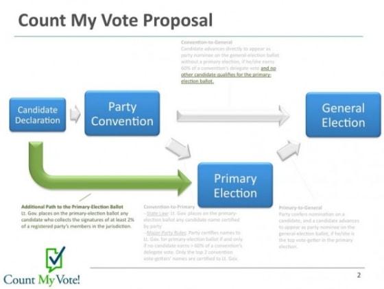 Utah Caucus System 1
