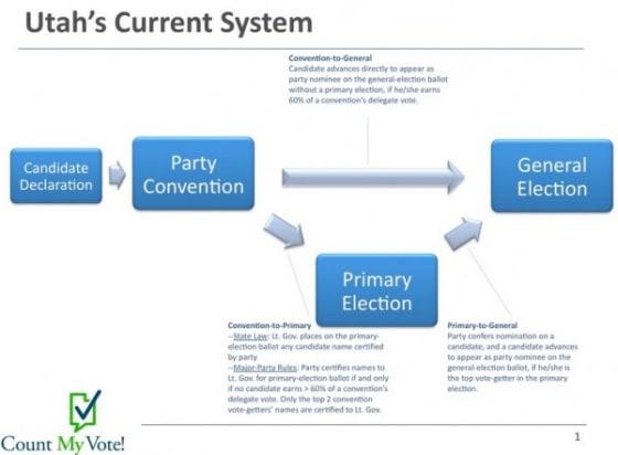 Utah Caucus System