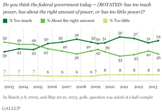 Credit-Gallup