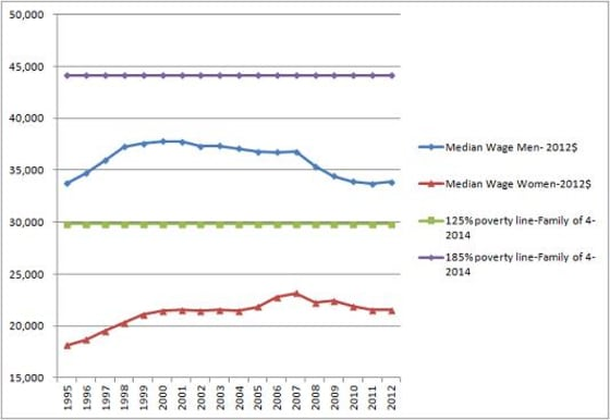 Wage Stagnation in America Causing More Poverty