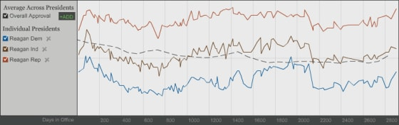 President Reagan's approval rating from Republicans, Independants, and Democrats throughout his time in office. (gallup.com)