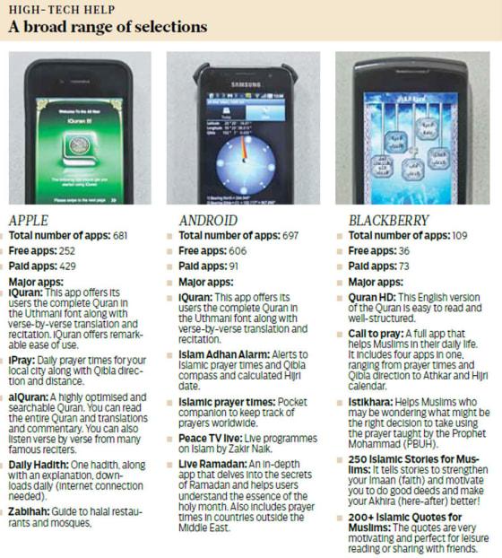 ramadan-smart-phones