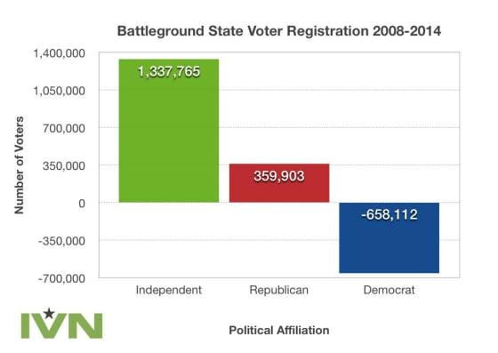 losing battleground states