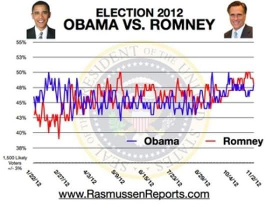 Ramussen Report November 2