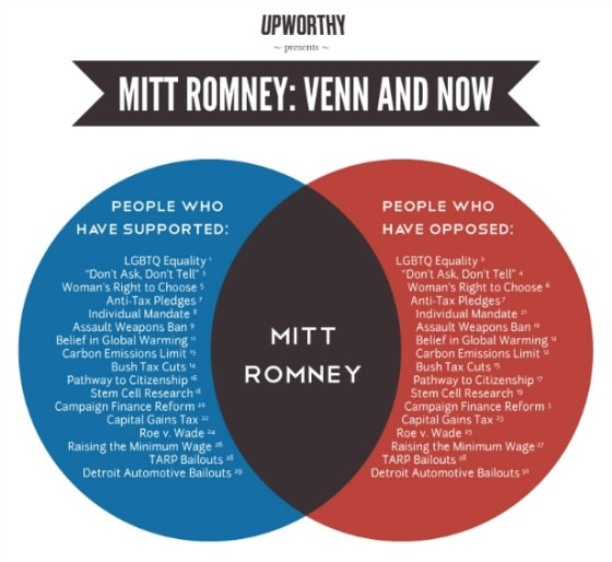 An Accurate Romney Venn Diagram