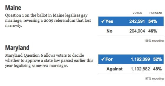 same-sex marriage legal in Maryland and Maine
