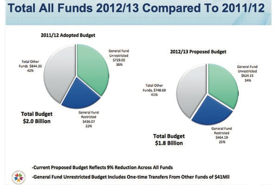 San Diego Unified School District Budget