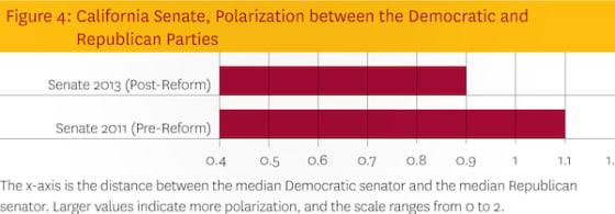 senate-polarization