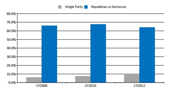 Single party and Rep vs Dem races in Washington