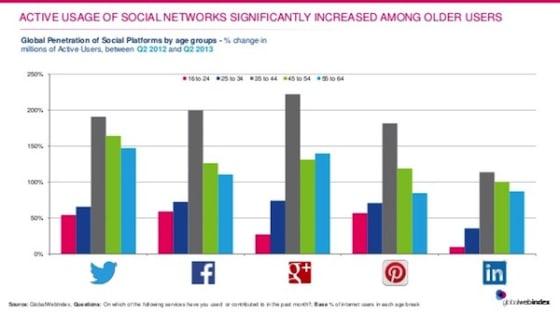 social_media_stats_2013