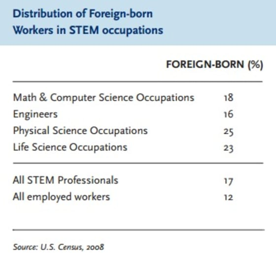 foreign born STEM professionals