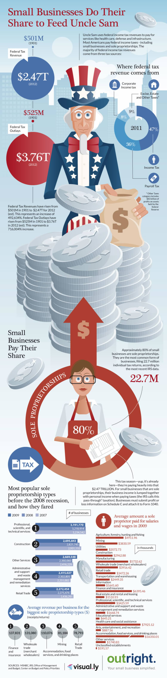 cost of taxes on small businesses