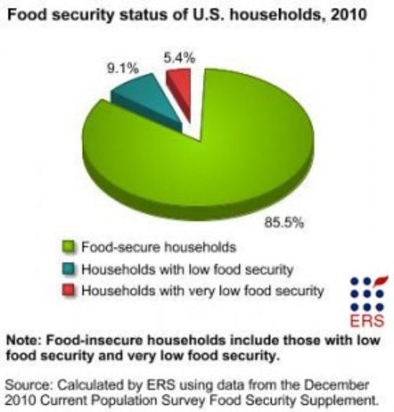 USDA Food Security