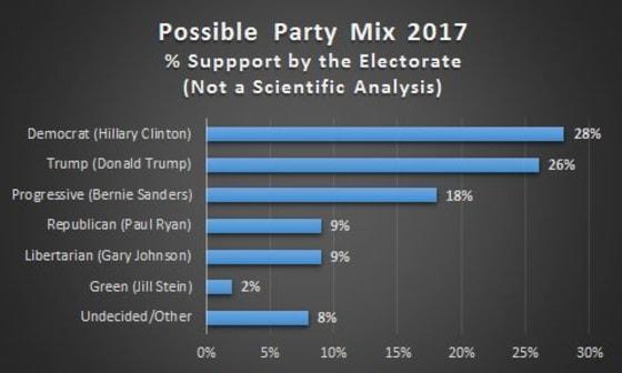 Political Party Mix 2017