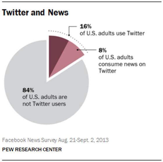 twitter_news_consumption