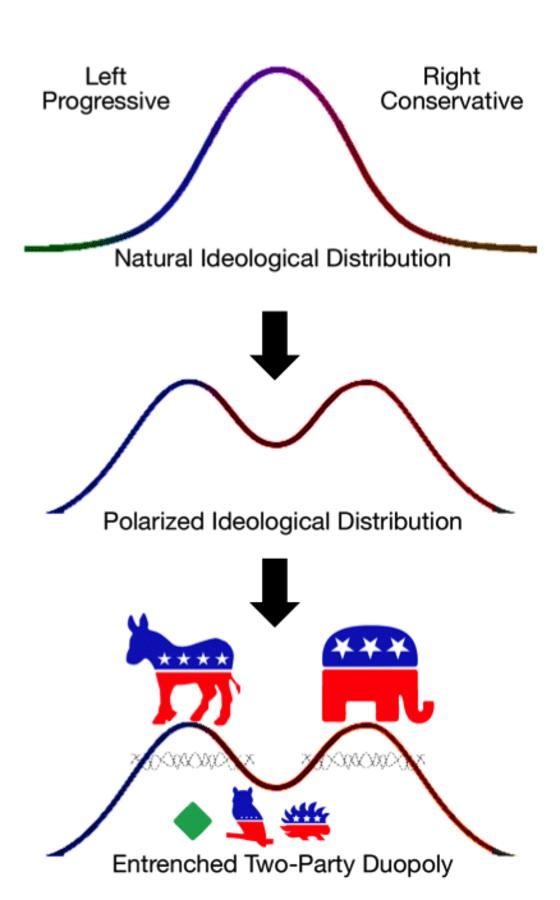 duvergers_law_political_polarization_evolution_logos