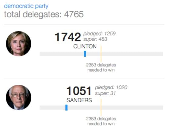 delegate-count