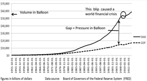 balloon-chart
