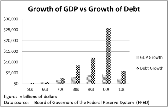 Growth of GDP vs Growth of debt