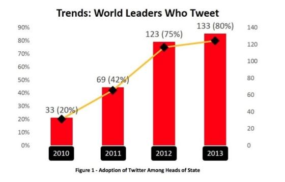 world_leaders_twitter