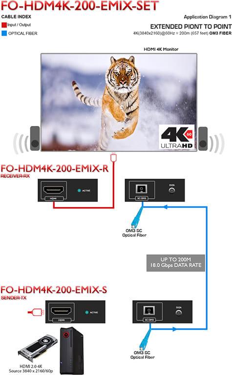 FO-HDM4K-200-EMIX-R