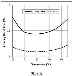 plot-A-temperature-accuracy