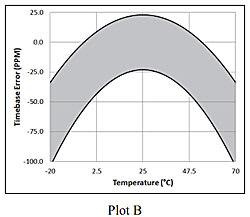 plot-B-temperature