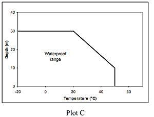 plot-C-range