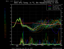GFS Ensemble 14-Day Forecast - Vienna - Updates every 6 Hours