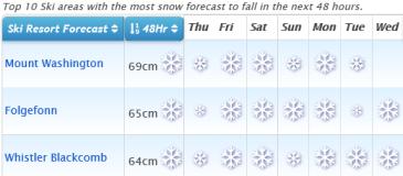 J2Ski Snow Report - January 2nd 2020