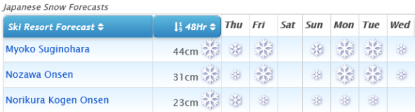 J2Ski Snow Report - January 9th 2020