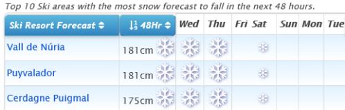 J2Ski Snow Report - January 23rd 2020