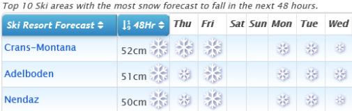 J2Ski Snow Report - February 13th 2020