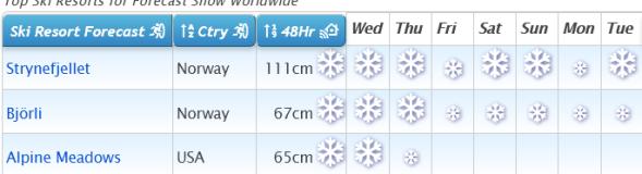 J2Ski Snow Report - November 19th 2020