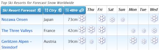 J2Ski Snow Report - December 24th 2020