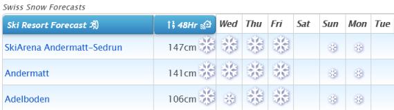 J2Ski Snow Report - January 14th 2021