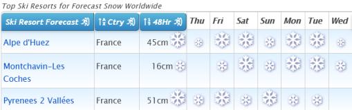 J2Ski Snow Report - January 21st 2021