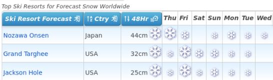 J2Ski Snow Report - February 4th 2021