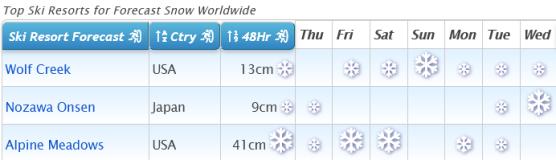 J2Ski Snow Report - February 11th 2021