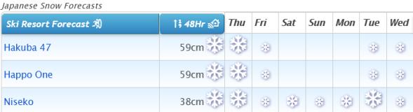 J2Ski Snow Report - February 18th 2021
